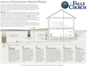 Sewer Sanitary Inflow and Infiltration